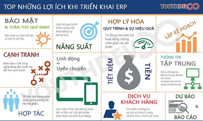 Lợi ích ERP mang lại
