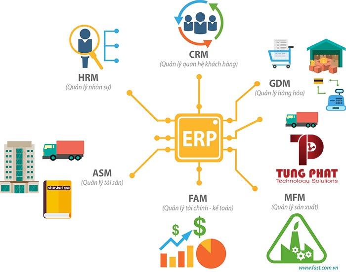 Lợi ích phần mềm ERP
