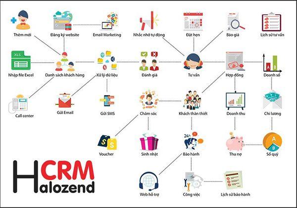 Phần mềm Halozend