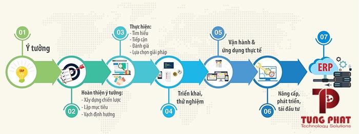 Quy trình triển khai ERP