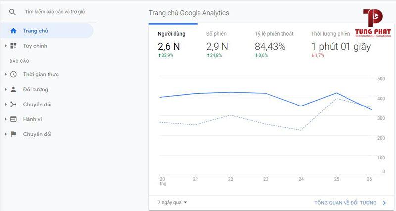 xem lượng truy cập bằng Google Analytics