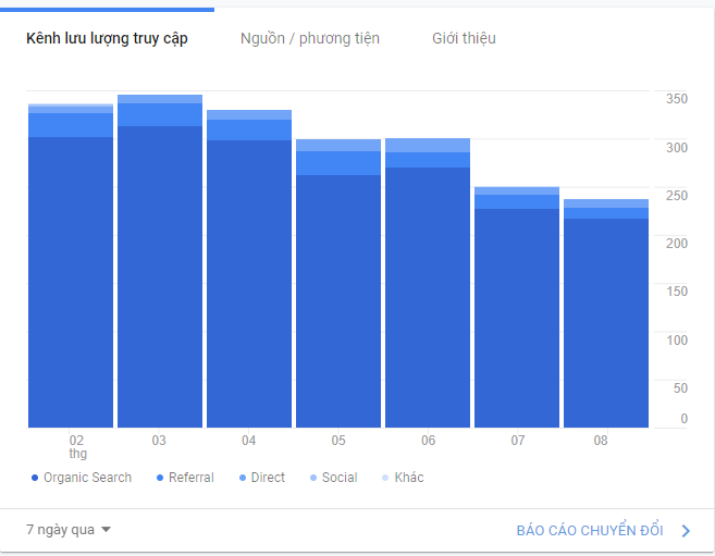 Xem báo cáo của Google Analytics