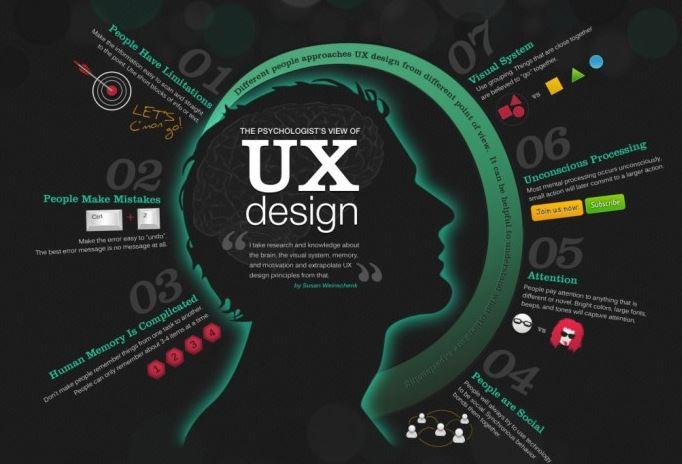 Công việc của UX Design