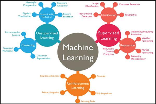cách machine learning đang thay đổi seo
