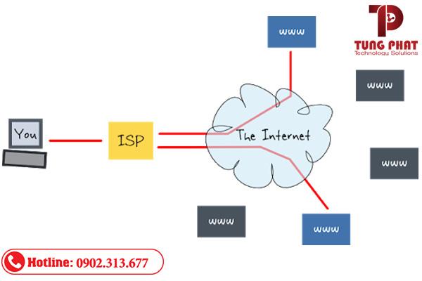isp là gì